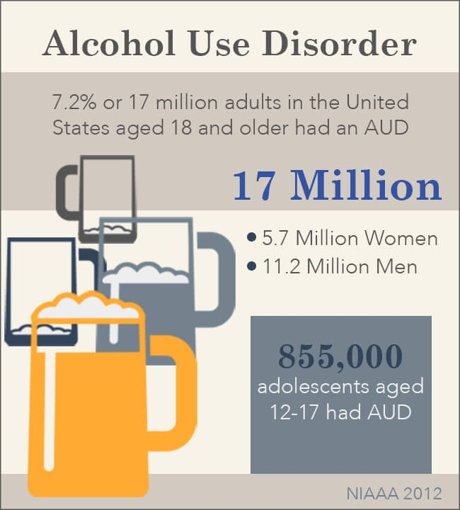 An infographic from the NIAAA showing alcohol abuse statistics among women, men, and adolescents.