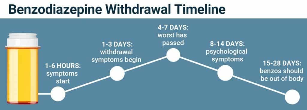 An infographic that shows the timeline of benzodiazepine withdrawal symptoms.