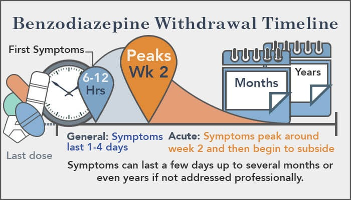 Vremenska linija apstinencijalne krize kod upotrebe benzodiazepina.