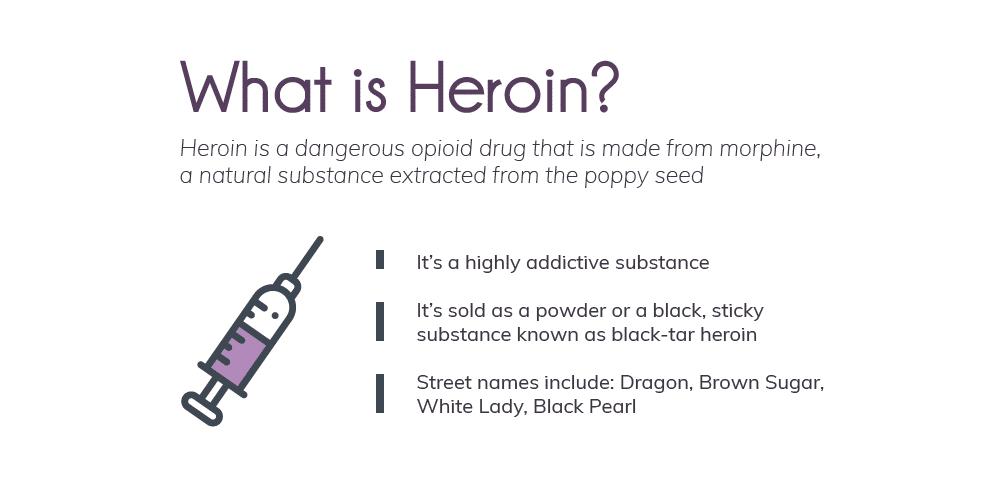 Infografika koja prikazuje informacije o heroinu, njegovom poreklu i oblicima.