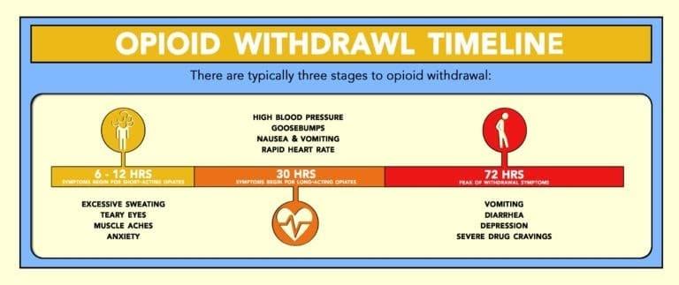 Infografika koja prikazuje simptome apstinencijalne krize od morfijuma koje će zavisnik vremenom razviti.