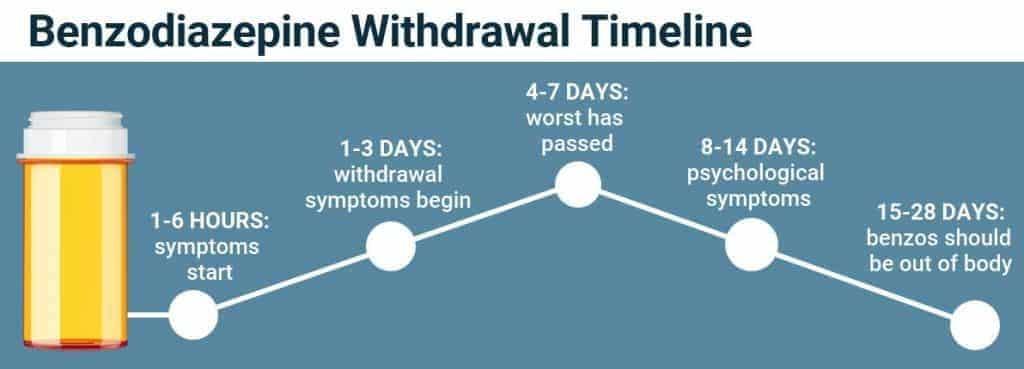 Infografija koja prikazuje vremenski raspored simptoma apstinencijalne krize od benzodiazepina.